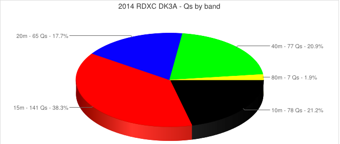 RDXC 2014: Qs by band