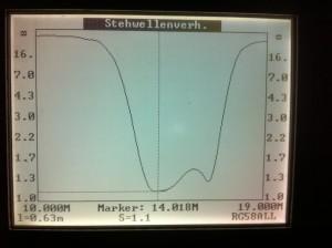 SWR-Verlauf des 20m-Filters